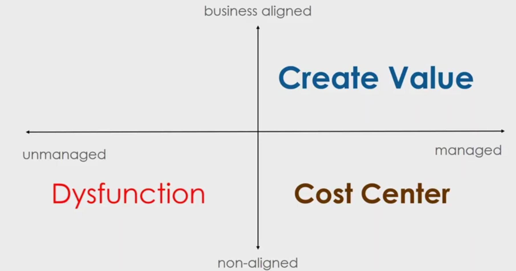 IT Support AU Business Efficient IT Management Quadrant