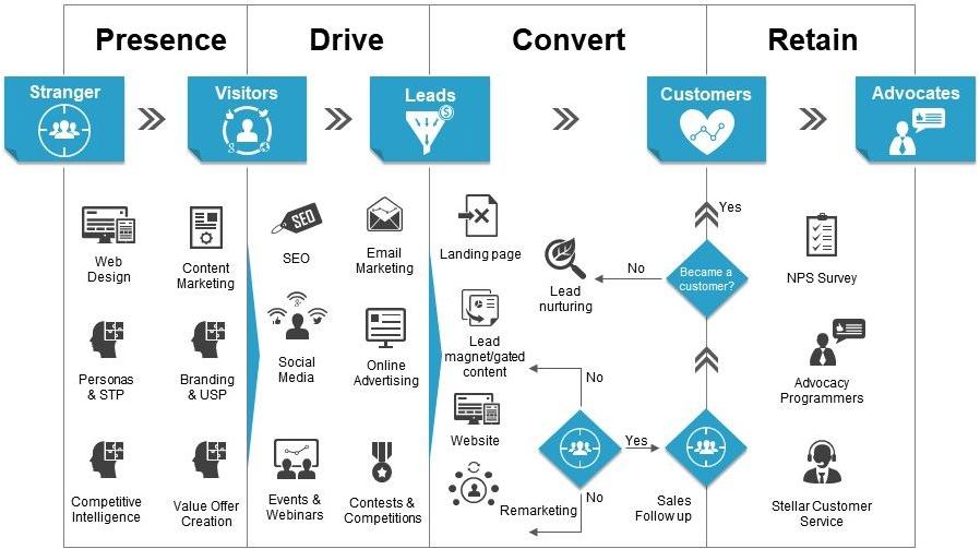Digital Marketing Strategy. Website Design, Value creation, social media, online advertising