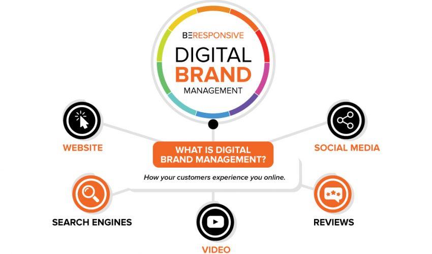 IT Support AU Digital Marketing Agency SEO Agency WordPress WIX Shopify Web Design