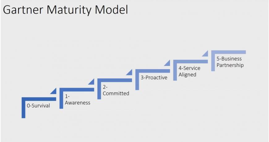 IT Support AU Managed Services Business Efficient IT Management Model